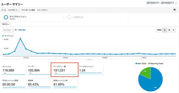 pv1 のび太ブログが月間15万PVを達成する要因となった「ブログを魅力的にする書き方6つ」